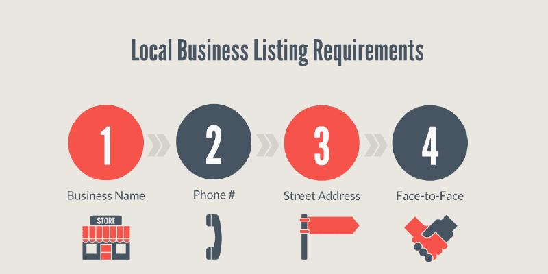 Local Business Listing Requirement