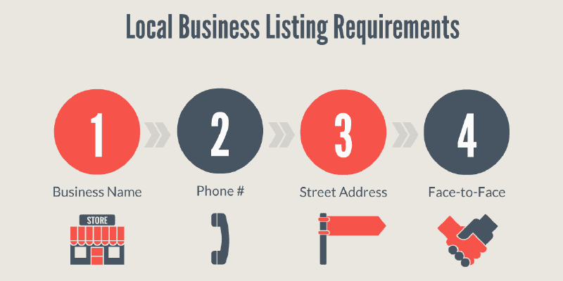 Local Business Listing Requirements