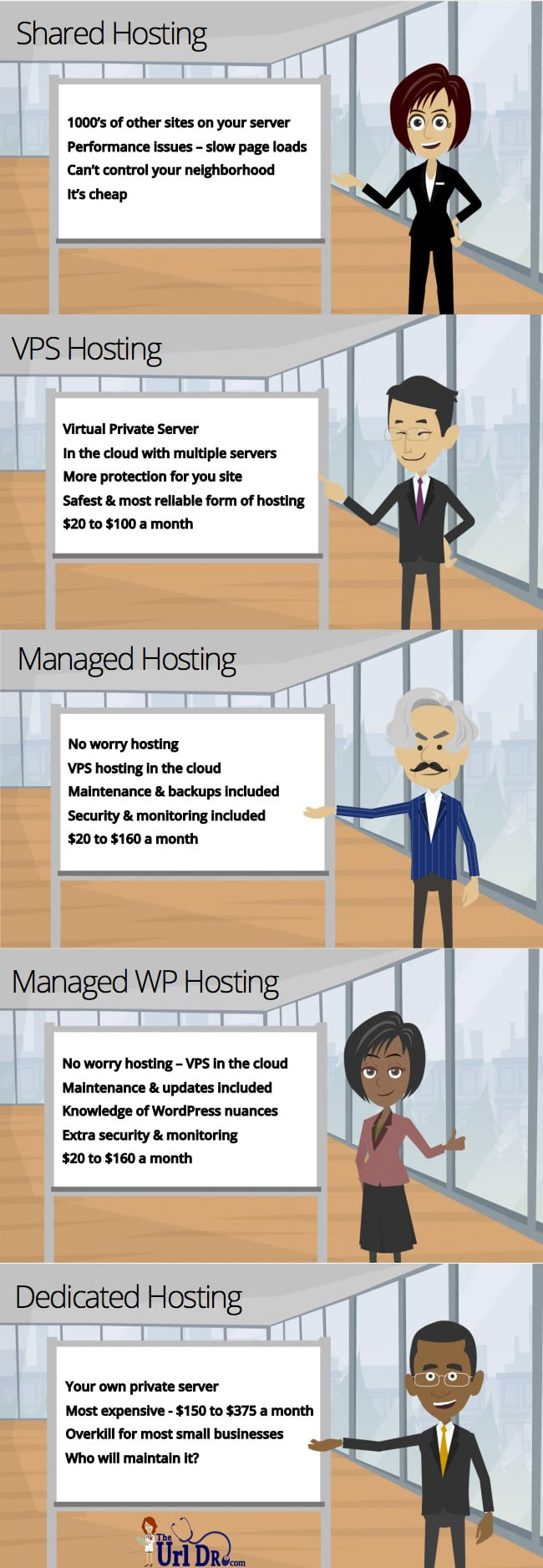 Hosting Types Infographic