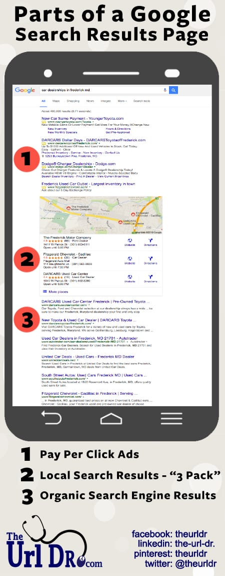 Parts of Google Search Page Results