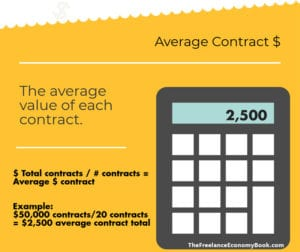 Freelance Annual Review Average Contract