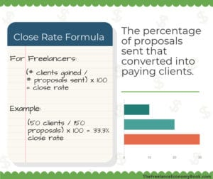 Freelance Annual Review Close Rate Formula