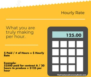 Freelance Annual Review Hourly Rate
