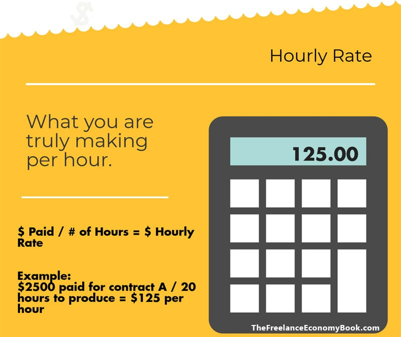 Freelance annual review hourly rate formula the url dr for Gardening rates per hour 2018