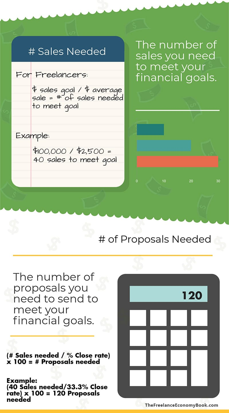 Freelance Annual Review Sales and Proposals Needed Formula