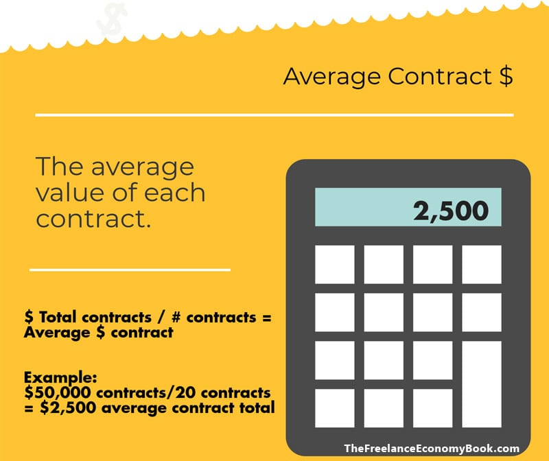 Small Business Annual Review Average Contract