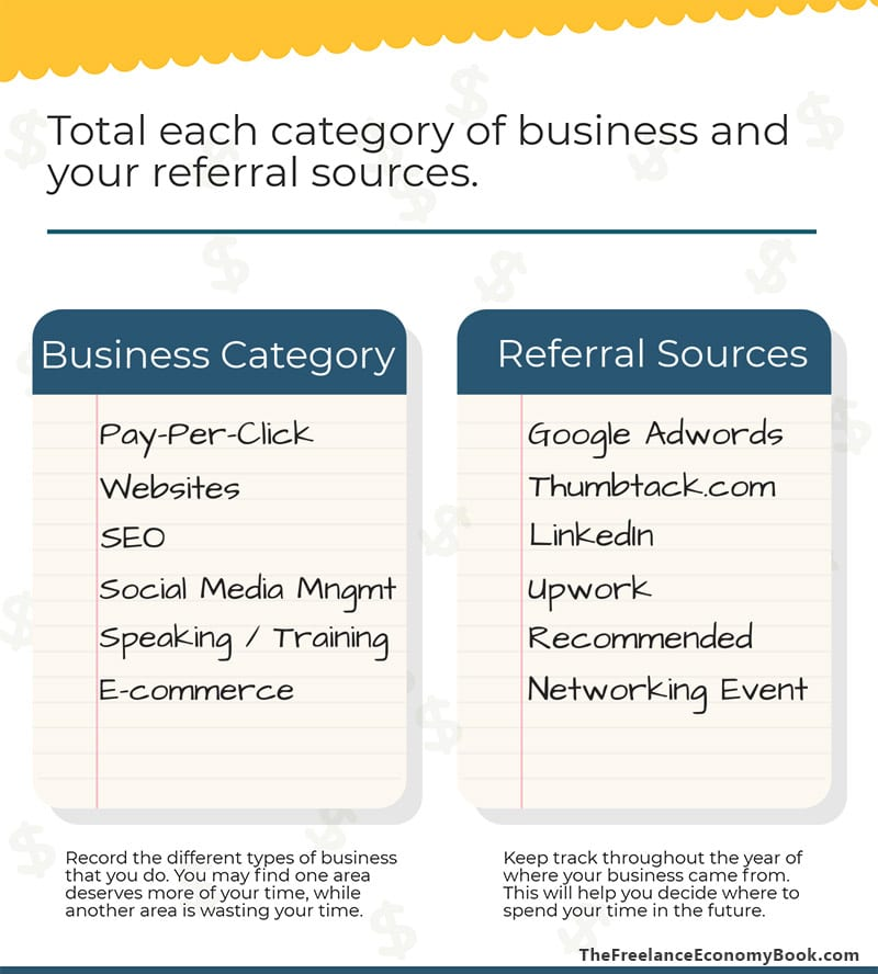 Small Business Annual Review Business Categories