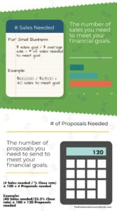 Small Business Annual Review Sales and Proposals